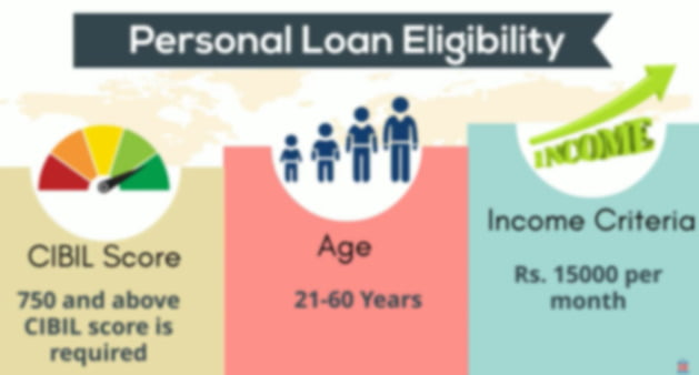 Eligibility criteria of Axis Bank Personal Loan